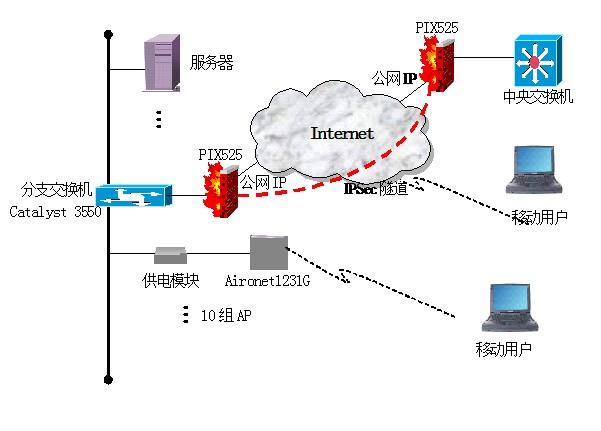 网络的拓扑结构图如下