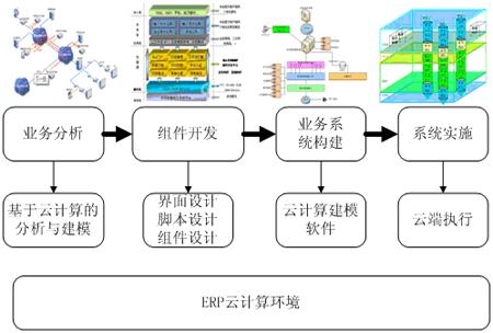 基于云计算的erp系统开发与实施方法
