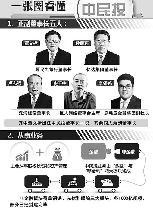 中国民生投资股份有限公司