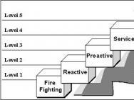 找准现状:信息化水平测评(《领跑企业信息化 CIO工作手册》连载九)