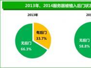 年度网站安全报告:26%电商网站存高危漏洞
