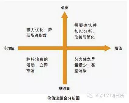 宝洁阿里巴巴组织结构图