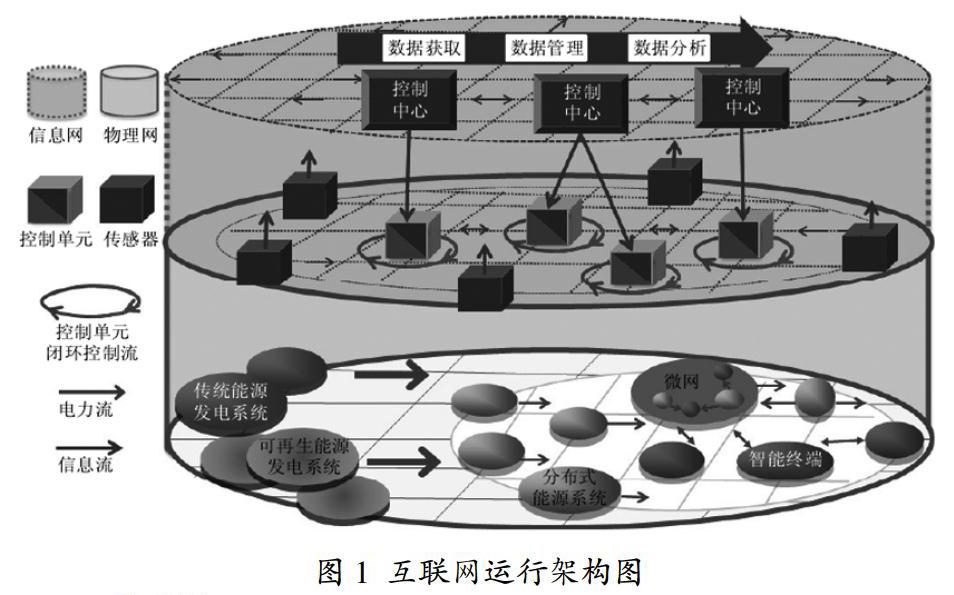 能源互联网的概念及其运行架构研究
