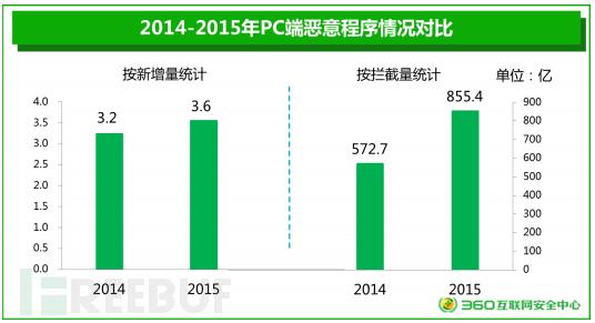 《2015年中国互联网安全报告》抢先看!