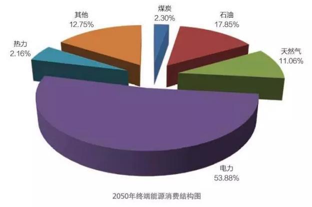 (2050年终端能源消费结构图)