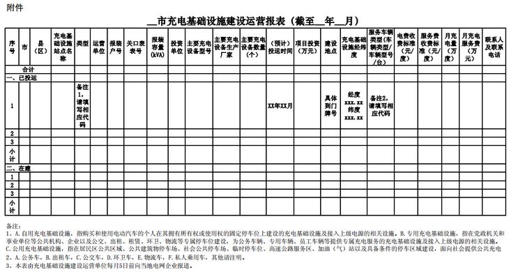 山东省电动汽车充电基础设施建设运营管理办法