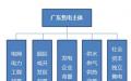 广东电力体制改革加快 售电侧圈子的变化你看清了多少?