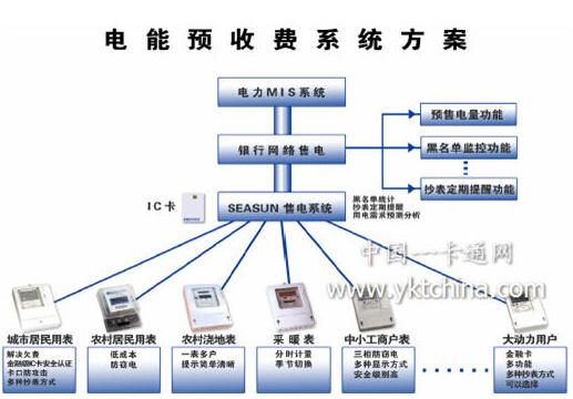 IC卡电能预收费系统方案