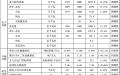 """四川""""十三五""""计划新建500千伏输变电项目共计38个"""