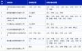 北京电力交易中心关于公示受理业务范围变更的售电公司相关信息的公告