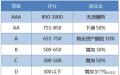 云南通过信用制度约束售电公司行为