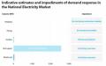 澳大利亚电力需求响应市场潜力分析