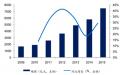 2017年中国物联网行业发展现状、市场规模和需求预测