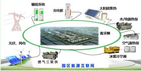 基于节能减排的绿色钢构建筑的绿色能源智慧园区综合能源解决方案
