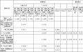 内蒙古电价结构调整:上网电价提高0.57分/千瓦时