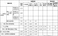 湖北省电价结构调整:上网电价上调至0.4161元/每千瓦时