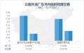 数据|中国电力市场交易报告:9月南方、东北区域跨省交易活跃