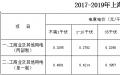 上海电网2017-2019年输配电价公布