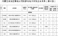 内蒙古第三批30家售电公司参与电力市场公示名单