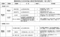 湖南省电力交易市场主体信用评价管理工作暂行办法征求意见