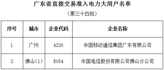 广东第三十四批直接交易准入电力大用户名单