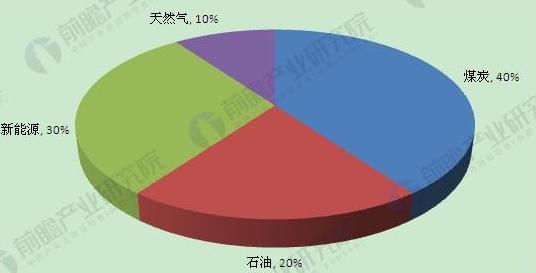 2050年我国能源消费结构预测(单位:%)