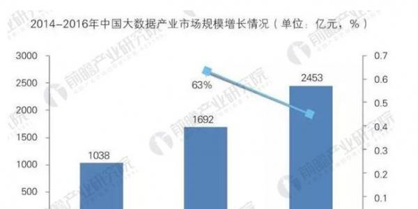 我国大数据产业规模达2453亿元 发展前景可观