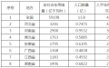 观点丨发电端让利1827万 综合价差-0.32分――湖南2017年电力市场交易总结及建议
