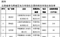 广东6日开展12月云南送广东月度增量挂牌交易:规模为9.4亿千瓦时
