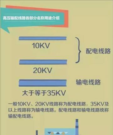 【涨知识】一张图带你秒懂高压输配电线路!