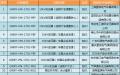 国网(湖南)2017年第二次配网设备/线材协议库存中标结果