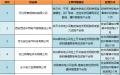 国网甘肃甘肃对供应商不良行为的处理决定