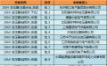 国网(辽宁)2017年第二次配网设备/线材协议库存中标结果