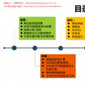 从运维角度看中大型网站架构的演变之路