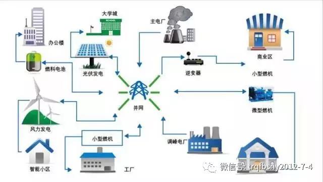 例如,分布式光伏,风力发电搭配柴油发电机组成的微电网,保障遥远小岛