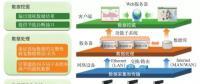 面向分布式能源的智能微电网云平台的特性与关键技术