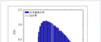 大电网静态稳定态势评估的大数据融合方法