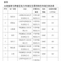 11.3亿千瓦时 2018年1月云南送广东月度增量挂牌交易11日展开(附市场主体名单)