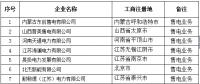 青海新公示11家售电公司