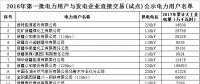 新疆2018年第一批电力用户与发电企业直接交易408家电力用户名单