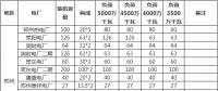 河南采暖季执行绿色调度:全额消纳非煤电力 煤电阶梯开机(全文)