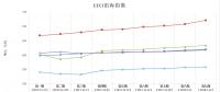 中电联公布沿海电煤采购指数CECI第9期:电煤价格涨幅有上升趋势