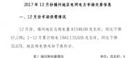 福建省福州2017年12月份电网电力市场交易总购电量81548.08兆瓦时 同比下降57.19%