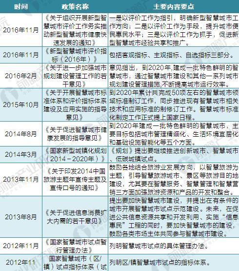 2017年中国智慧城市建设最新政策及规划汇总(全)