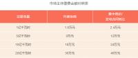 广东2018年电力交易手续费收益将达6650万元