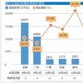 预计南方五省区2018年用电保持中速增长:南方电网将多措并举 全力保障电力供应平稳有序