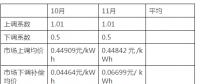 湖南省10月、11月的交易结算进入核对和公布阶段:正偏差的考核力度远小于负偏差