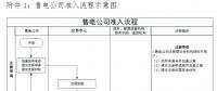 广东发布电力市场售电公司准入与退出规范指引
