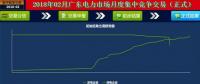 -46.50厘/千瓦时 广东1月集中竞价交易结果:价差回升 成交幅度缩窄