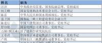 """电力""""大咖""""有哪些?第十三届全国政协委员名单出炉"""